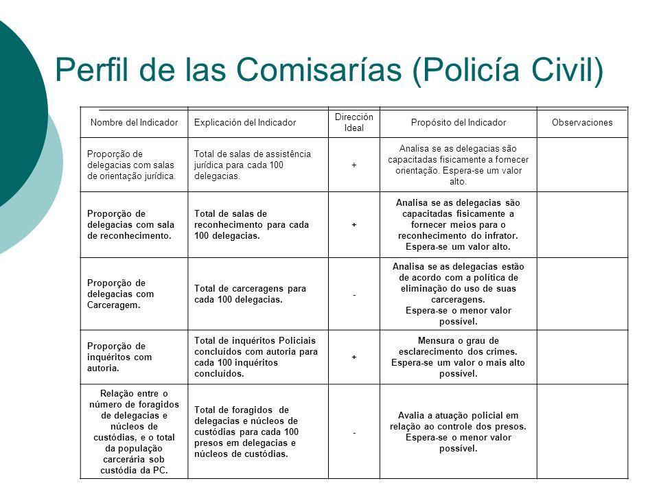 Perfil de las Comisarías (Policía Civil) Nombre del IndicadorExplicación del Indicador Dirección Ideal Propósito del IndicadorObservaciones Proporção