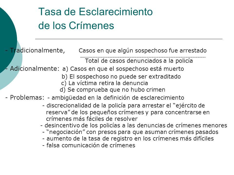Tasa de Esclarecimiento de los Crímenes - Tradicionalmente, Casos en que algún sospechoso fue arrestado ______________________________________________