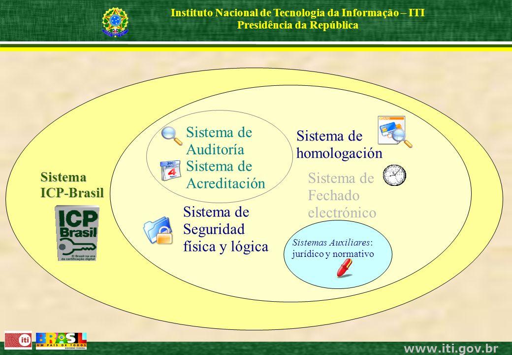 www.iti.gov.br Instituto Nacional de Tecnologia da Informação – ITI Presidência da República SistemaICP-Brasil Sistema de Auditoría Sistema de Seguridad física y lógica Sistema de homologación Sistemas Auxiliares: jurídico y normativo Sistema de Acreditación Sistema de Fechado electrónico