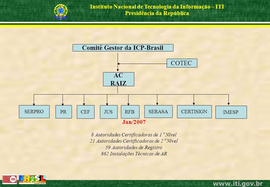 www.iti.gov.br Instituto Nacional de Tecnologia da Informação – ITI Presidência da República Jan/2007 8 Autoridades Certificadoras de 1° Nível 21 Autoridades Certificadoras de 2° Nível 59 Autoridades de Registro 862 Instalações Técnicas de AR PRRFB SERASA SERPRO CEF CERTISIGN Comitê Gestor da ICP-Brasil COTEC AC RAIZ JUS IMESP