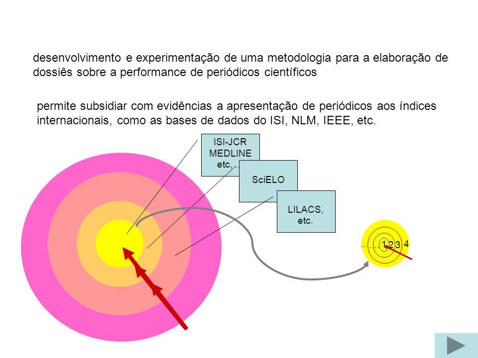 desenvolvimento e experimentação de uma metodologia para a elaboração de dossiês sobre a performance de periódicos científicos permite subsidiar com evidências a apresentação de periódicos aos índices internacionais, como as bases de dados do ISI, NLM, IEEE, etc.