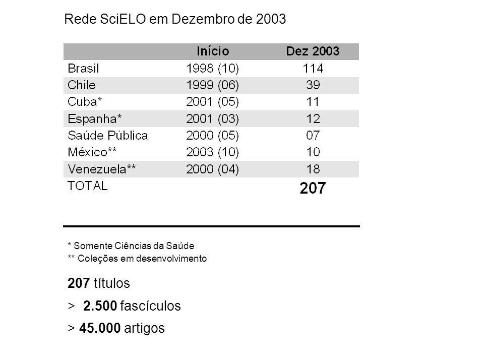 207 títulos > 2.500 fascículos > 45.000 artigos * Somente Ciências da Saúde ** Coleções em desenvolvimento Rede SciELO em Dezembro de 2003