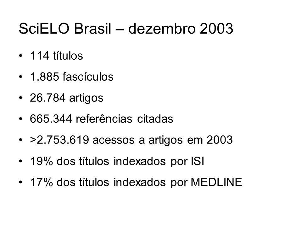 SciELO Brasil – dezembro 2003 114 títulos 1.885 fascículos 26.784 artigos 665.344 referências citadas >2.753.619 acessos a artigos em 2003 19% dos títulos indexados por ISI 17% dos títulos indexados por MEDLINE