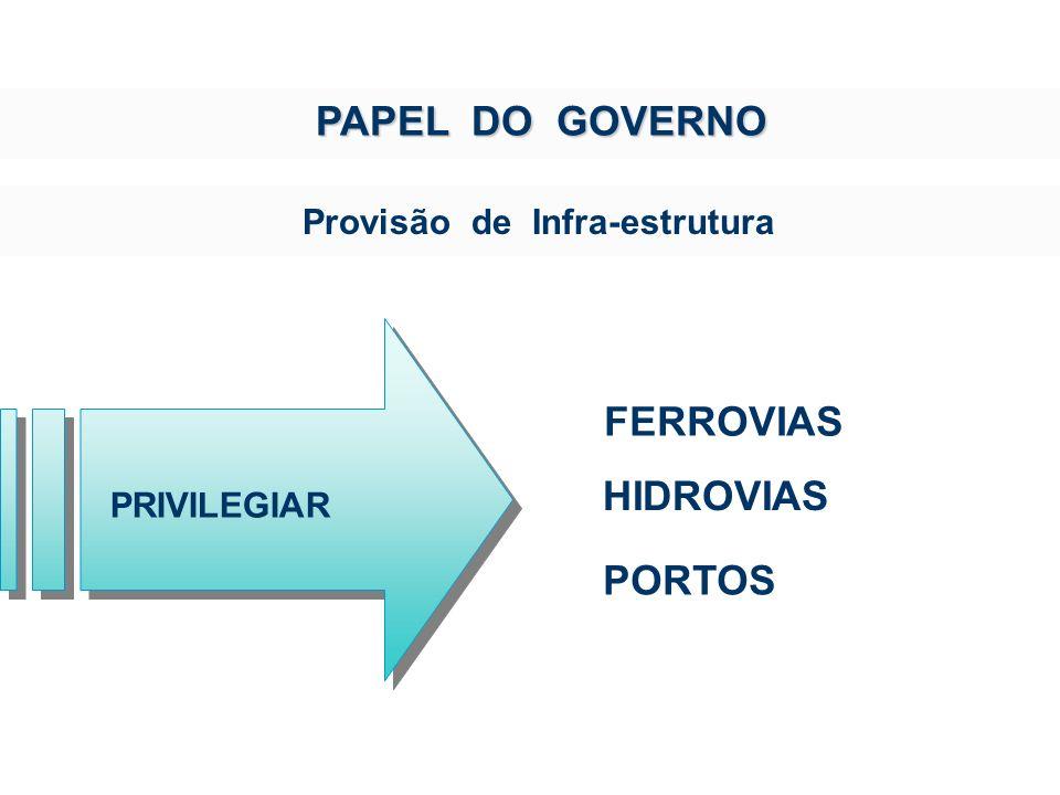 PORTOS HIDROVIAS PAPEL DO GOVERNO PAPEL DO GOVERNO Provisão de Infra-estrutura FERROVIAS PRIVILEGIAR