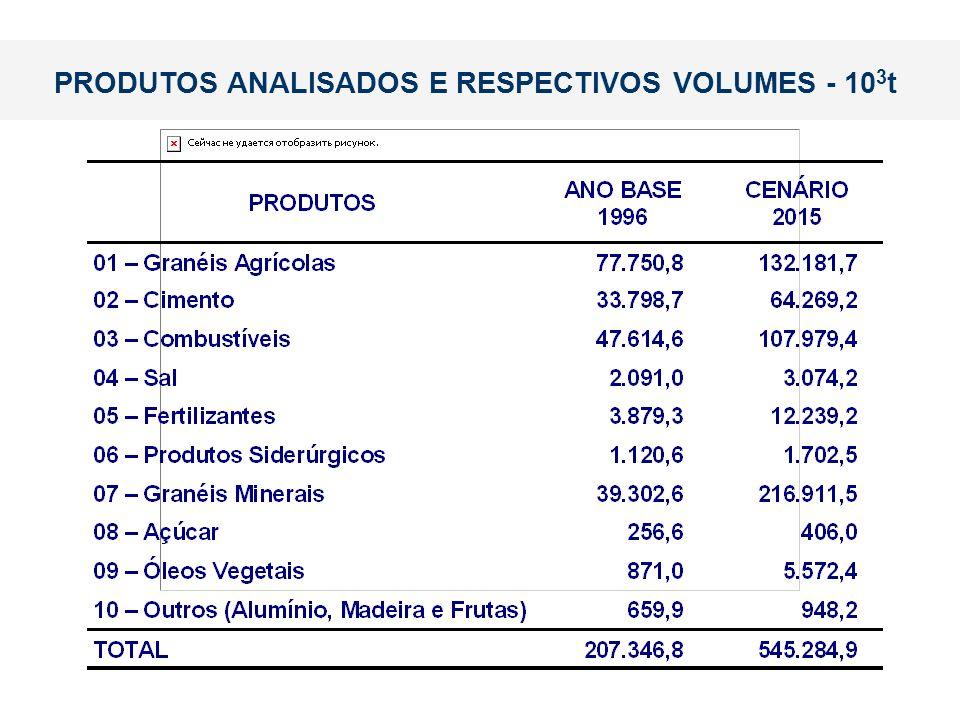 PRODUTOS ANALISADOS E RESPECTIVOS VOLUMES - 10 3 t