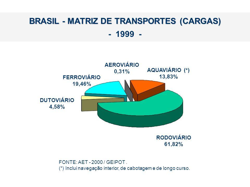 BRASIL - MATRIZ DE TRANSPORTES (CARGAS) - 1999 - FONTE: AET - 2000 / GEIPOT. (*) Inclui navegação interior, de cabotagem e de longo curso. RODOVIÁRIO