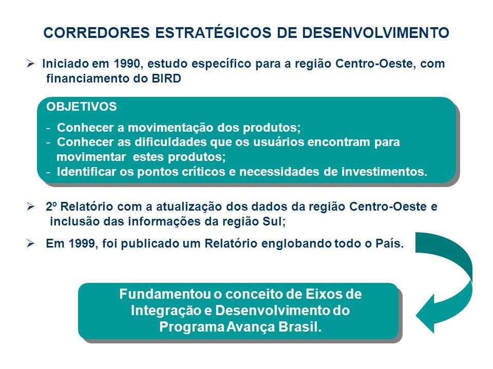 CORREDORES ESTRATÉGICOS DE DESENVOLVIMENTO Iniciado em 1990, estudo específico para a região Centro-Oeste, com financiamento do BIRD 2º Relatório com