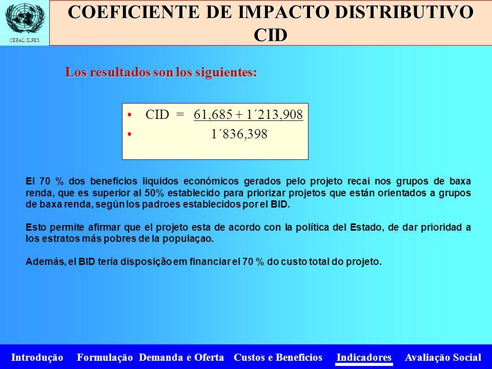 CEPAL/ILPES Introdução Formulação Demanda e Oferta Custos e Beneficios Indicadores Avaliação Social CID = 61,685 + 1´213,908 1´836,398 COEFICIENTE DE
