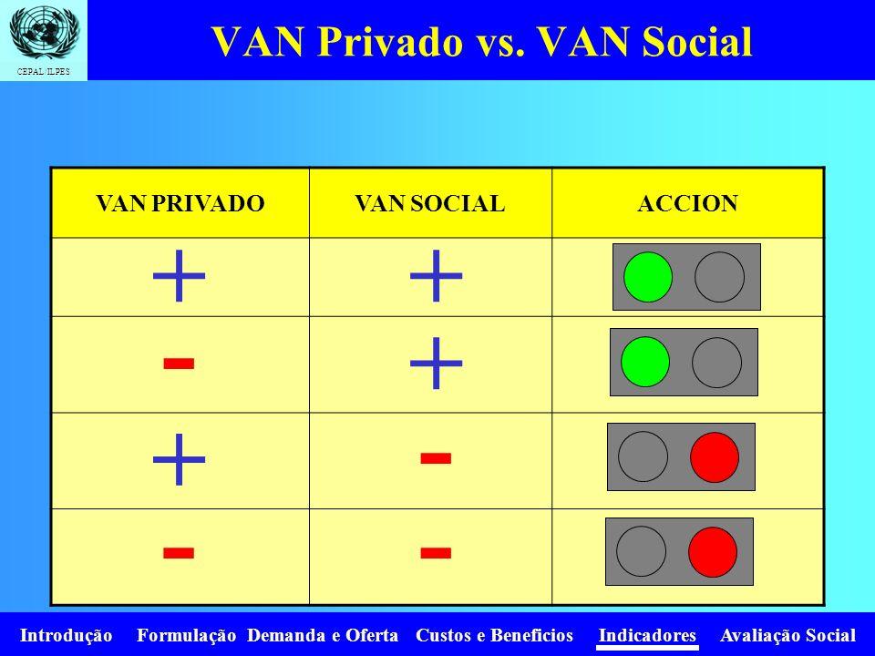 CEPAL/ILPES Introdução Formulação Demanda e Oferta Custos e Beneficios Indicadores Avaliação Social VAN Privado vs. VAN Social VAN PRIVADOVAN SOCIALAC