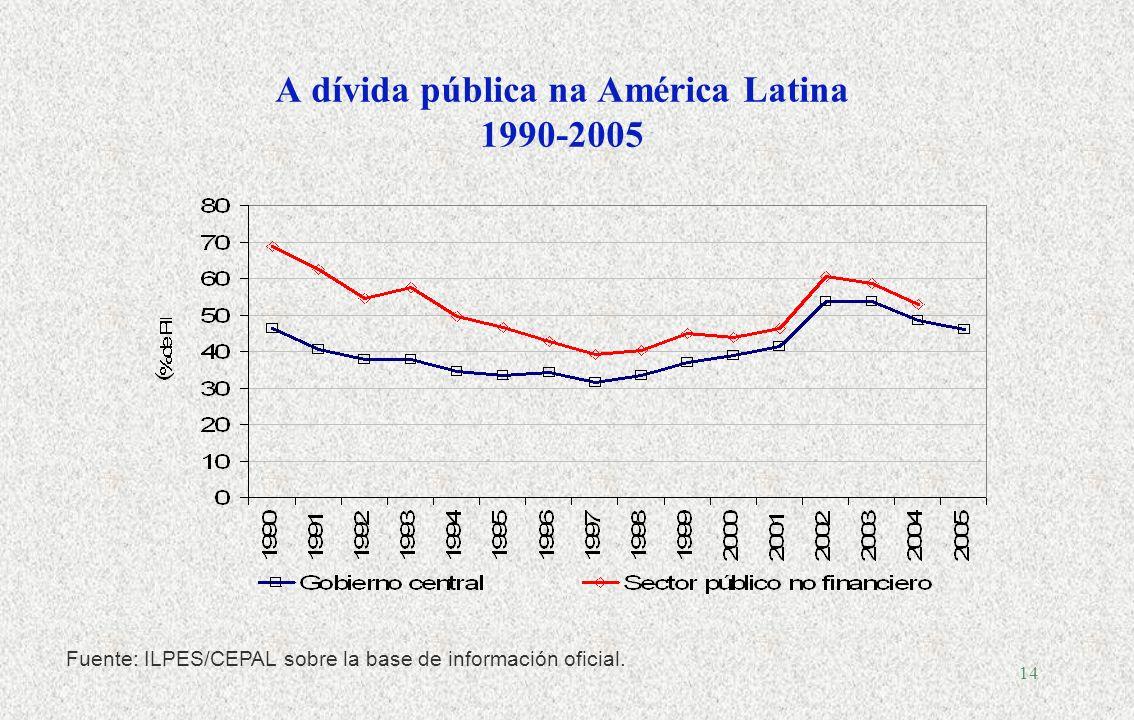 13 América Latina: Receita e Gastos do Governo Central 1950-2003, Média Simples, % do PIB Fonte: OXLAD para série 1950-1989, CEPAL para série 1990-2003