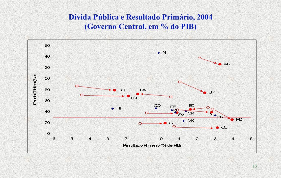 14 A dívida pública na América Latina 1990-2005 Fuente: ILPES/CEPAL sobre la base de información oficial.