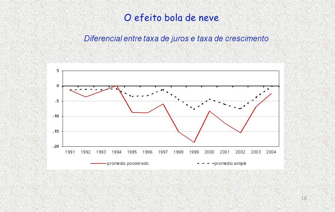 15 Dívida P ú blica e Resultado Primário, 2004 (Governo Central, em % do PIB)
