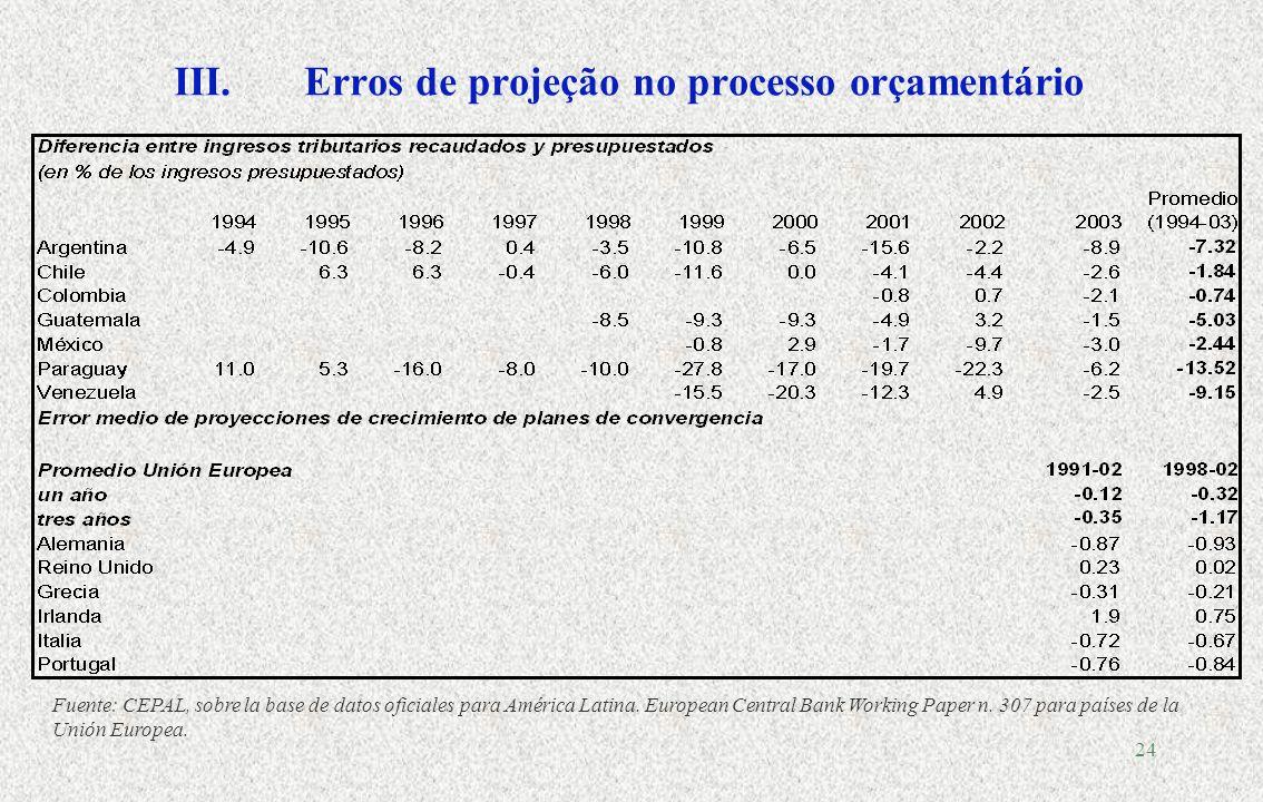 23 Média Taxa de VariaçãoDesvio padrão Receitas tributárias PIBRelação Receitas tributárias PIBRelação Argentina (1994-2004) 3.31.32.615.46.92.2 Bolivia (1991-2004) 10.33.43.013.32.06.6 Brasil (1995-2004) 4.82.12.39.72.83.4 Chile (1991-2004) 7.95.61.410.53.92.7 México (1991-2004) 3.62.91.210.23.72.8 Perú (1993-2004) 6.14.41.410.64.42.4 III.