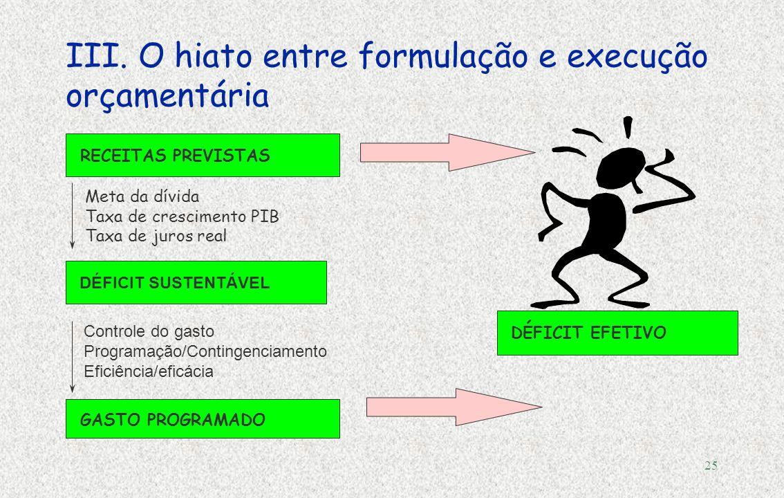 24 III.Erros de projeção no processo orçamentário Fuente: CEPAL, sobre la base de datos oficiales para América Latina.
