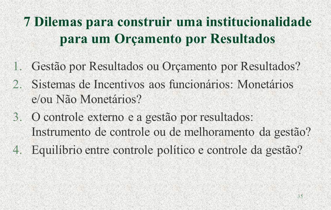34 Orçamentar na América Latina Patologías Quem controla o gasto público.