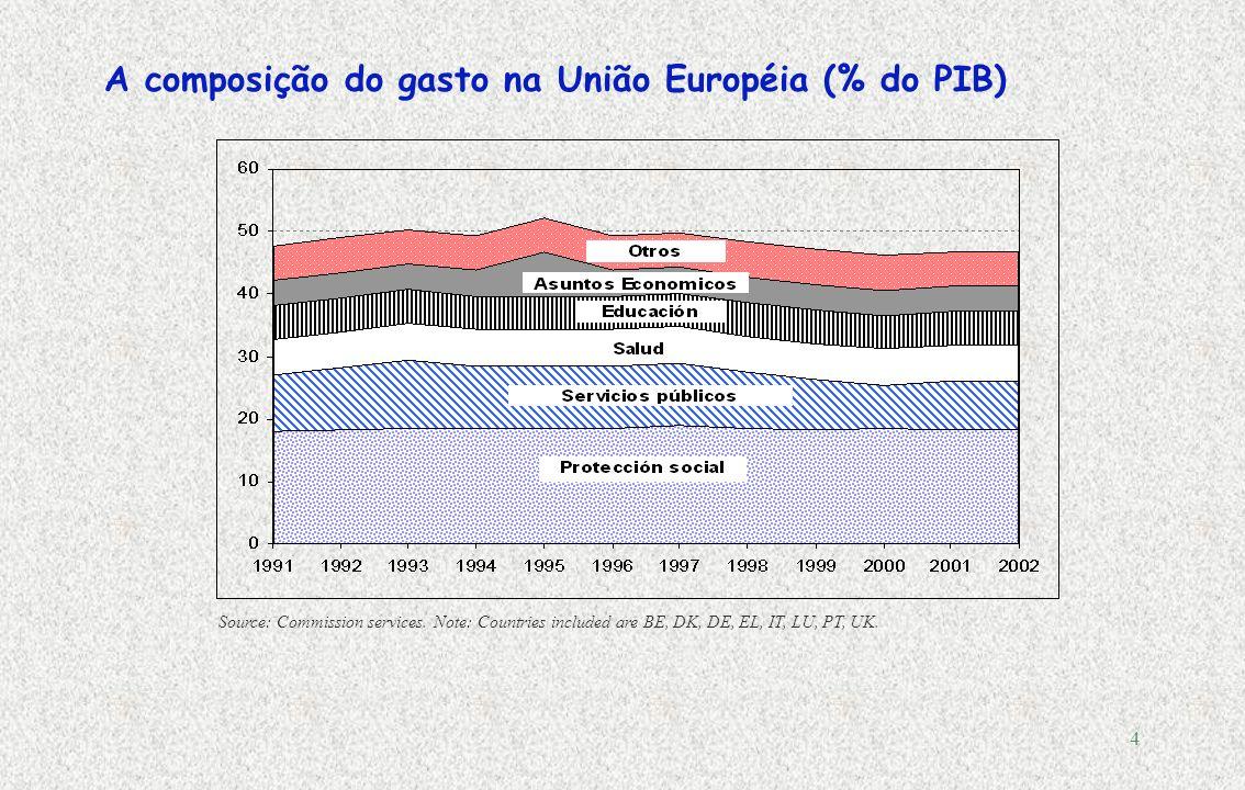 3 Comparações internacionais: evolução do gasto público do governo geral 1, 1970-2005, em % do PIB Fonte: OCDE, Economic Outlook N.