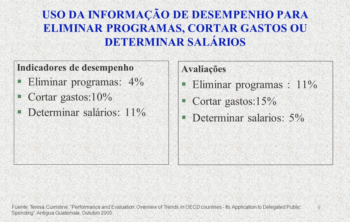 8 Introdução da medição de resultados Fuente: Teresa Curristine, Performance and Evaluation: Overview of Trends in OECD countries - Its Application to Delegated Public Spending, Antigua Guatemala, Octubre 2005.
