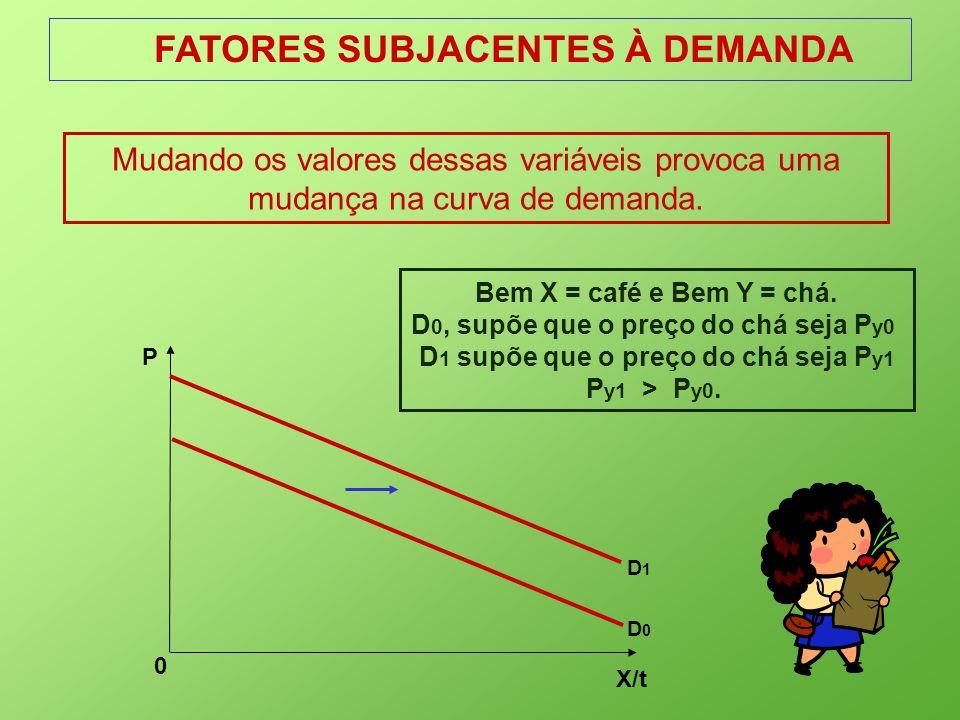 FATORES SUBJACENTES À DEMANDA X/t 0 P D0D0 D1D1 Mudando os valores dessas variáveis provoca uma mudança na curva de demanda. Bem X = café e Bem Y = ch