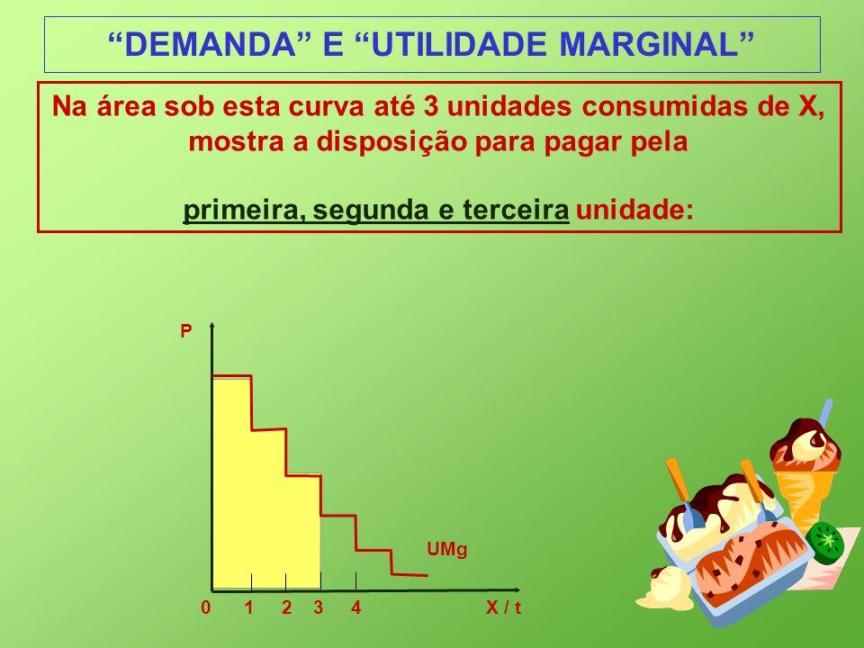 DEMANDA E UTILIDADE MARGINAL Na área sob esta curva até 3 unidades consumidas de X, mostra a disposição para pagar pela primeira, segunda e terceira u