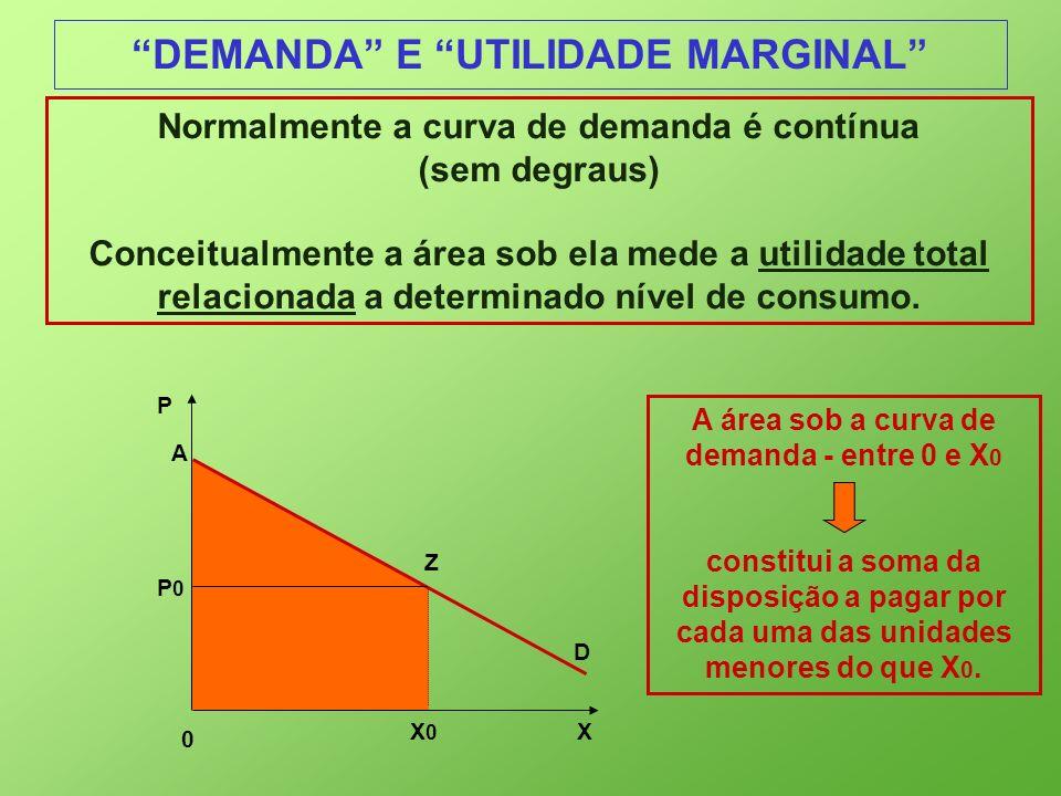 DEMANDA E UTILIDADE MARGINAL Normalmente a curva de demanda é contínua (sem degraus) Conceitualmente a área sob ela mede a utilidade total relacionada