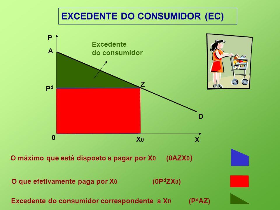 Excedente do consumidor EXCEDENTE DO CONSUMIDOR (EC) X 0 P D PdPd X0X0 O máximo que está disposto a pagar por X 0 (0AZX 0 ) A Z O que efetivamente pag