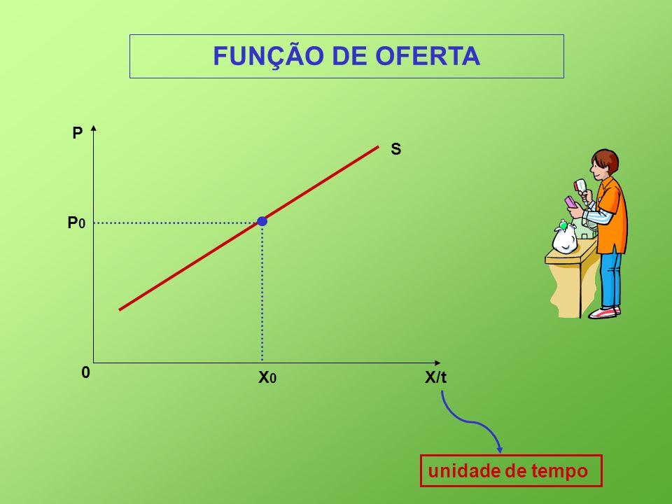 X/t 0 P S P0P0 X0X0 unidade de tempo FUNÇÃO DE OFERTA