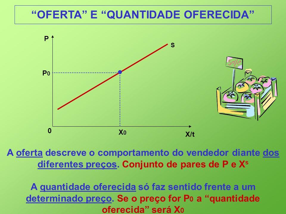 X/t 0 P S P0P0 X0X0 OFERTA E QUANTIDADE OFERECIDA A oferta descreve o comportamento do vendedor diante dos diferentes preços. Conjunto de pares de P e