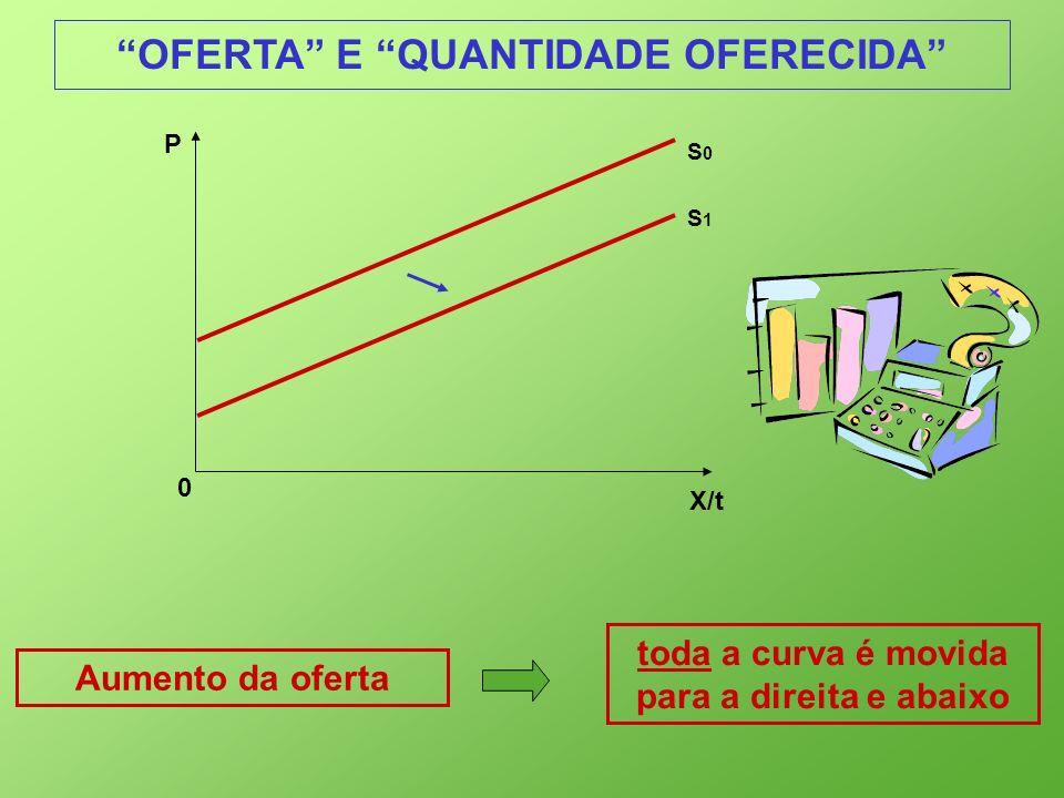 X/t 0 P Aumento da oferta toda a curva é movida para a direita e abaixo S0S0 S1S1 OFERTA E QUANTIDADE OFERECIDA