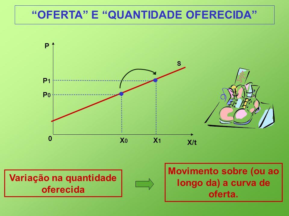 Variação na quantidade oferecida Movimento sobre (ou ao longo da) a curva de oferta. X/t 0 P S P1P1 X0X0 X1X1 P0P0 OFERTA E QUANTIDADE OFERECIDA