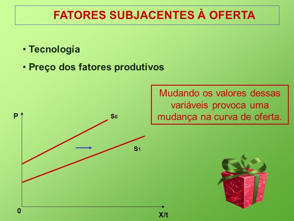 FATORES SUBJACENTES À OFERTA X/t 0 P S0S0 S1S1 Tecnologia Preço dos fatores produtivos Mudando os valores dessas variáveis provoca uma mudança na curv