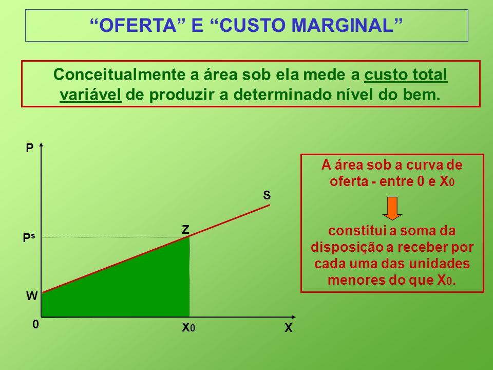 OFERTA E CUSTO MARGINAL Conceitualmente a área sob ela mede a custo total variável de produzir a determinado nível do bem. A área sob a curva de ofert