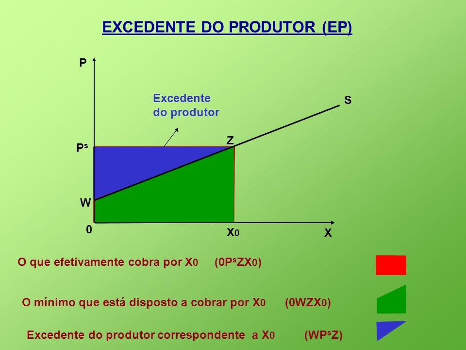 Excedente do produtor EXCEDENTE DO PRODUTOR (EP) X 0 P S PsPs X0X0 O mínimo que está disposto a cobrar por X 0 (0WZX 0 ) Z O que efetivamente cobra po