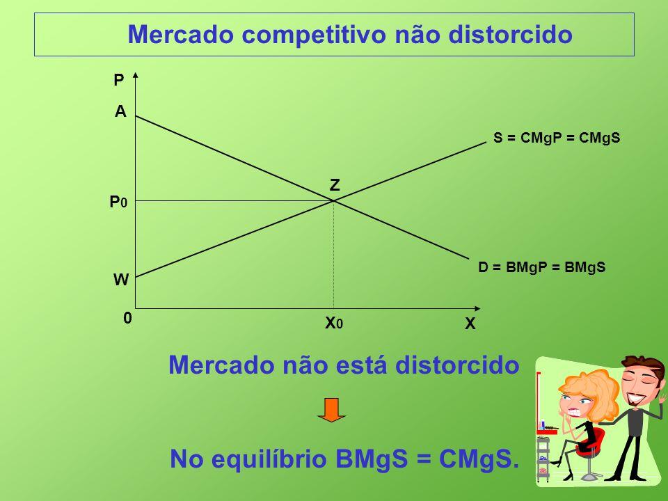Mercado competitivo não distorcido X 0 P D = BMgP = BMgS P0P0 X0X0 A Z S = CMgP = CMgS W Mercado não está distorcido No equilíbrio BMgS = CMgS.