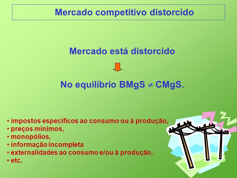 Mercado competitivo distorcido Mercado está distorcido No equilíbrio BMgS CMgS. impostos específicos ao consumo ou à produção, preços mínimos, monopól