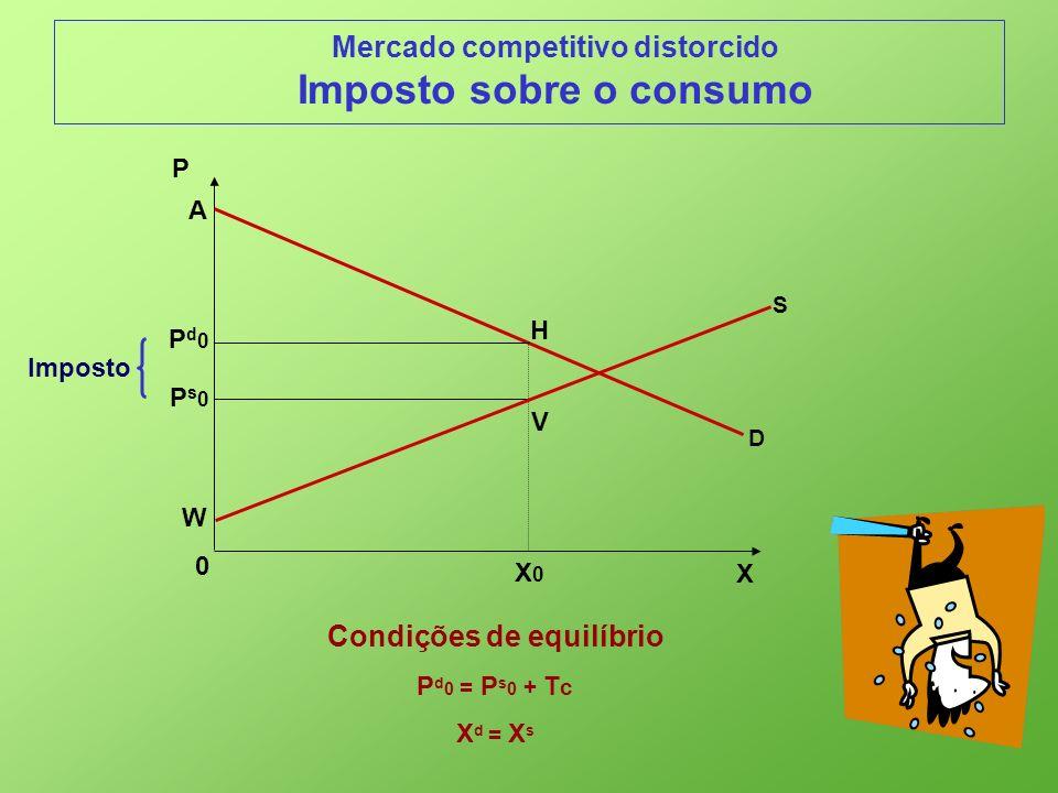 Mercado competitivo distorcido Imposto sobre o consumo Condições de equilíbrio P d 0 = P s 0 + T c X d = X s X 0 P D Ps0Ps0 X0X0 A H S V Pd0Pd0 W Impo