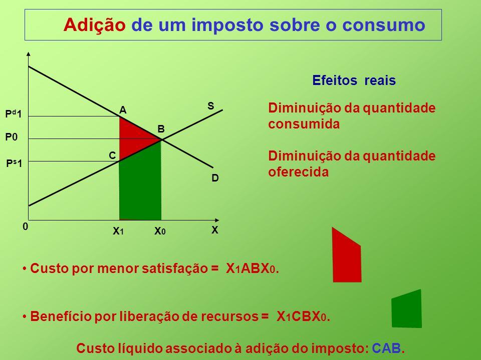 Adição de um imposto sobre o consumo S X 0 Ps1Ps1 B A C Pd1Pd1 X0X0 D P0 X1X1 Custo por menor satisfação = X 1 ABX 0. Benefício por liberação de recur