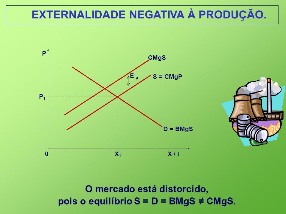 EXTERNALIDADE NEGATIVA À PRODUÇÃO. 0 X 1 X / t P S = CMgP P1P1 D = BMgS E-pE-p O mercado está distorcido, pois o equilíbrio S = D = BMgS CMgS. CMgS
