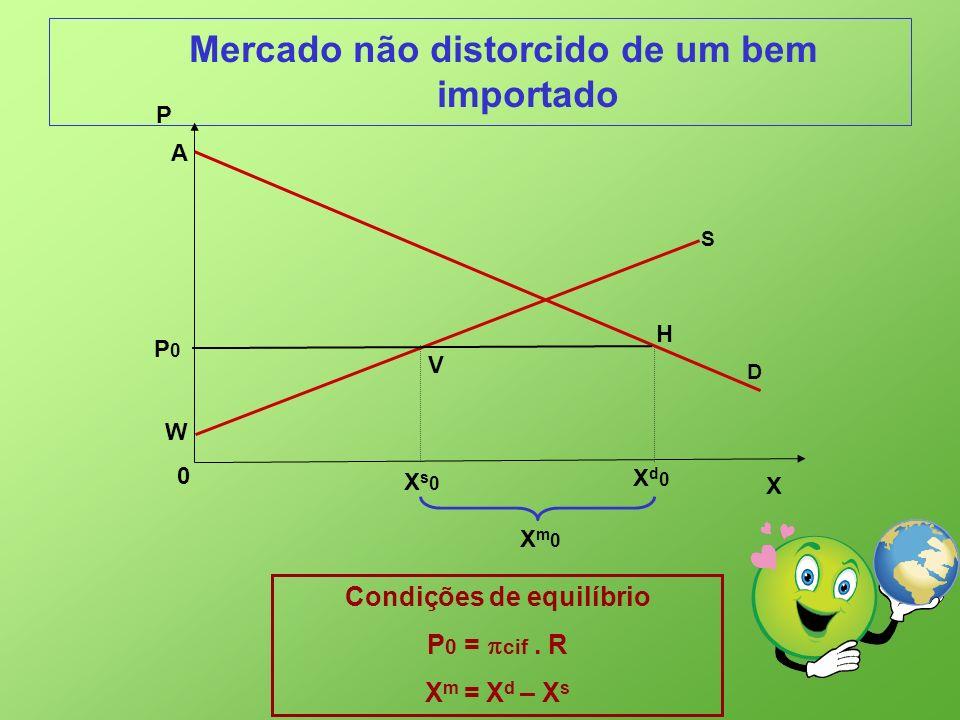 Mercado não distorcido de um bem importado X 0 P P0P0 Xs0Xs0 A H S V W Xd0Xd0 Xm0Xm0 Condições de equilíbrio P 0 = cif. R X m = X d – X s D