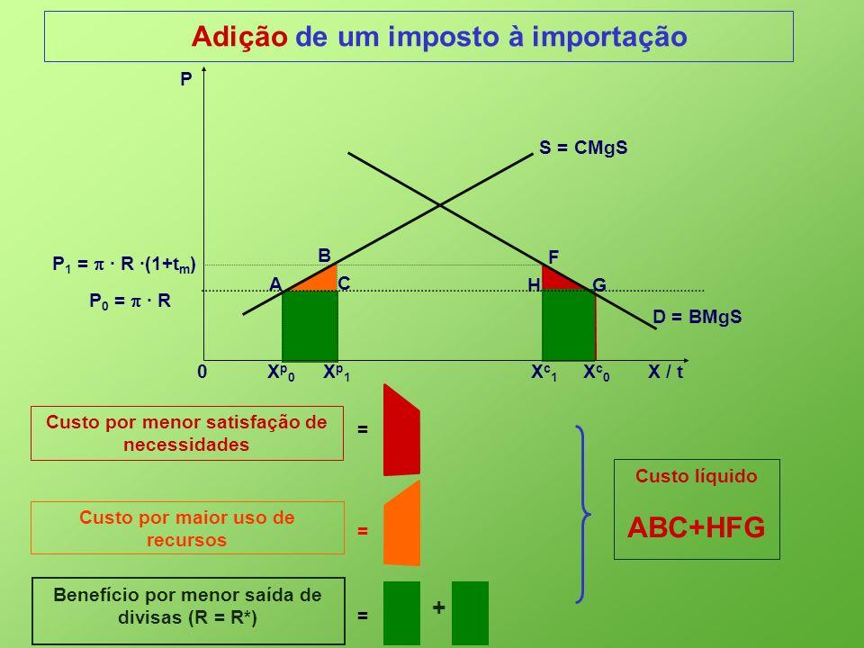 Custo líquido ABC+HFG Adição de um imposto à importação Custo por menor satisfação de necessidades = Custo por maior uso de recursos = 0 X p 0 X p 1 X