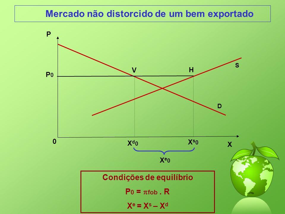 Mercado não distorcido de um bem exportado X 0 P P0P0 Xd0Xd0 H S V Xs0Xs0 Xe0Xe0 Condições de equilíbrio P 0 = fob. R X e = X s – X d D