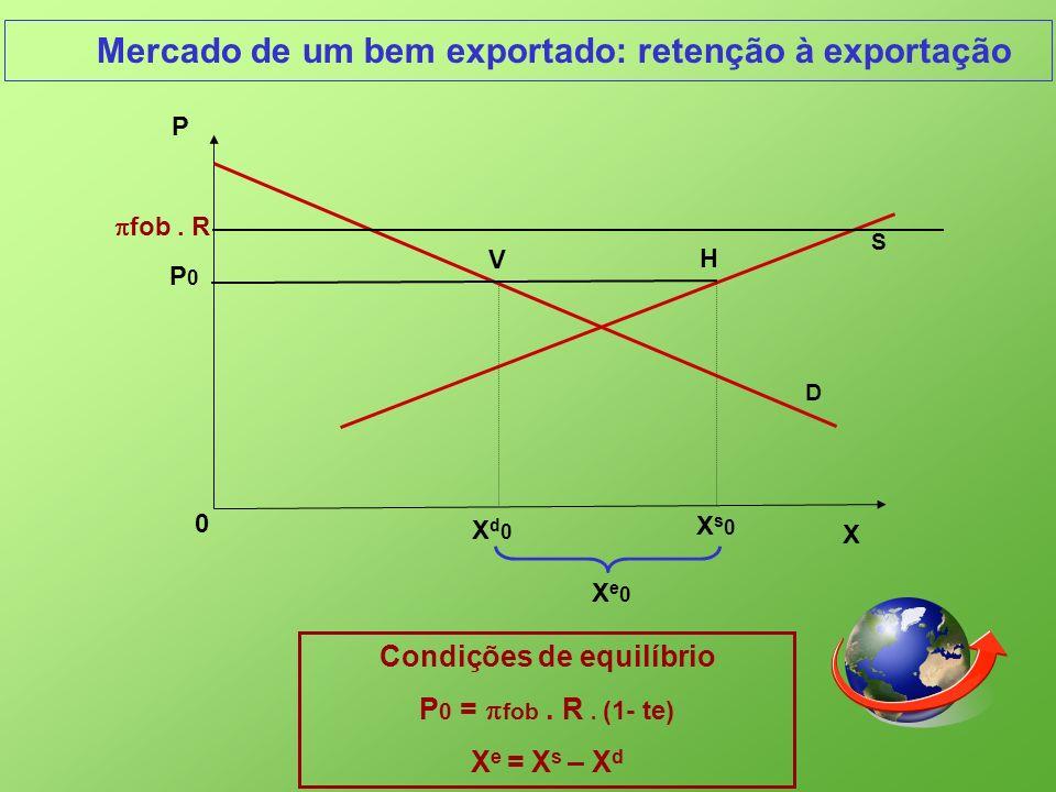 Mercado de um bem exportado: retenção à exportação X 0 P P0P0 Xd0Xd0 H S V Xs0Xs0 Xe0Xe0 Condições de equilíbrio P 0 = fob. R. (1- te) X e = X s – X d
