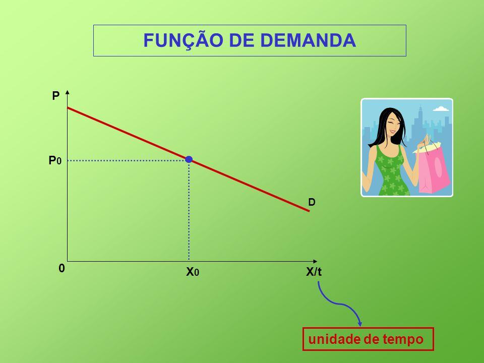 0 P D P0P0 X0X0 X/t unidade de tempo FUNÇÃO DE DEMANDA