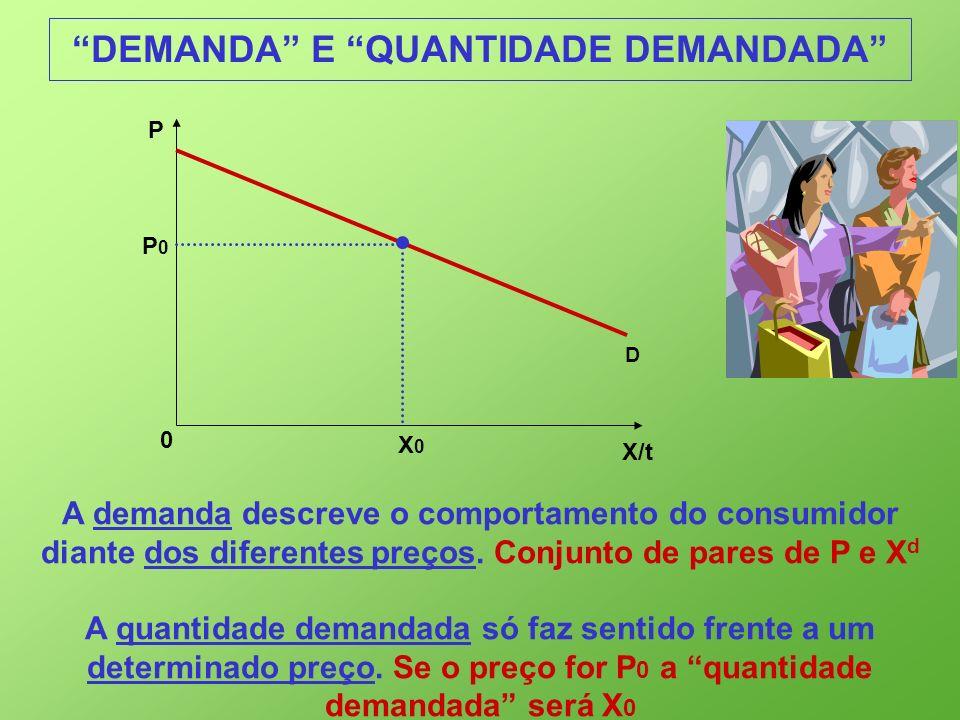 X/t 0 P D P0P0 X0X0 DEMANDA E QUANTIDADE DEMANDADA A demanda descreve o comportamento do consumidor diante dos diferentes preços. Conjunto de pares de