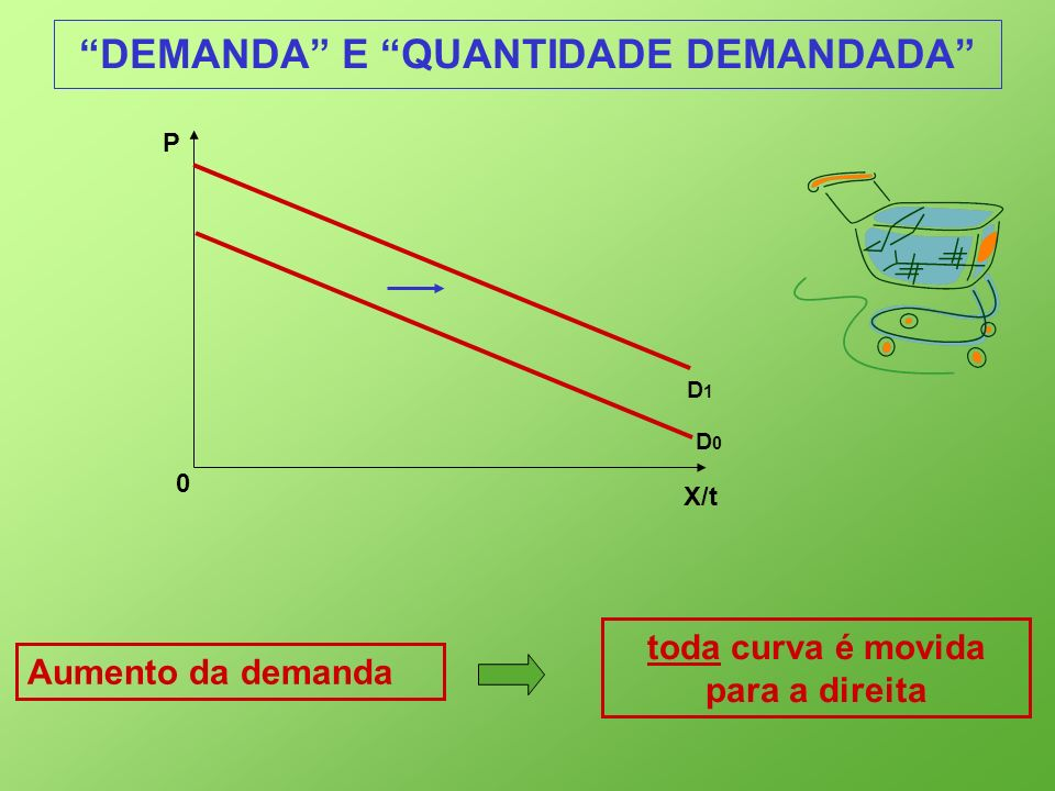 X/t 0 P D1D1 DEMANDA E QUANTIDADE DEMANDADA Aumento da demanda toda curva é movida para a direita D0D0