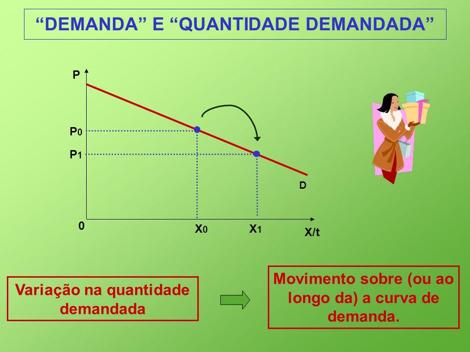 DEMANDA E QUANTIDADE DEMANDADA Variação na quantidade demandada Movimento sobre (ou ao longo da) a curva de demanda. X/t 0 P D P0P0 X0X0 X1X1 P1P1