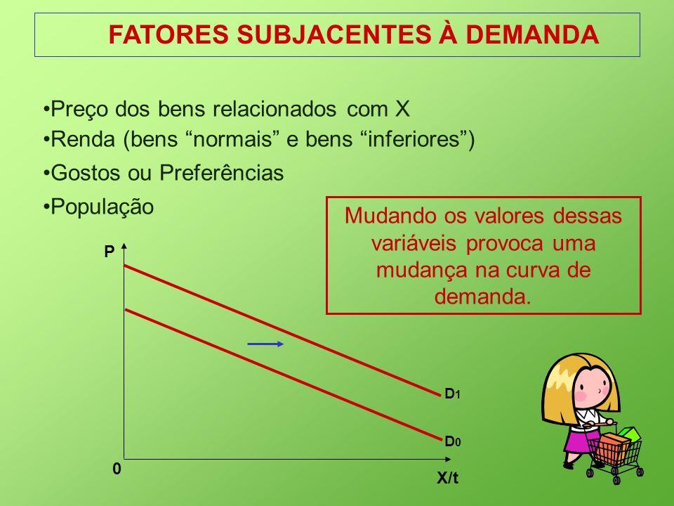 FATORES SUBJACENTES À DEMANDA X/t 0 P D0D0 D1D1 Preço dos bens relacionados com X Renda (bens normais e bens inferiores) Gostos ou Preferências Popula