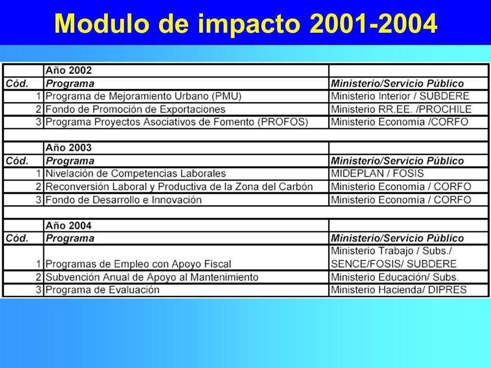 Modulo de impacto 2001-2004