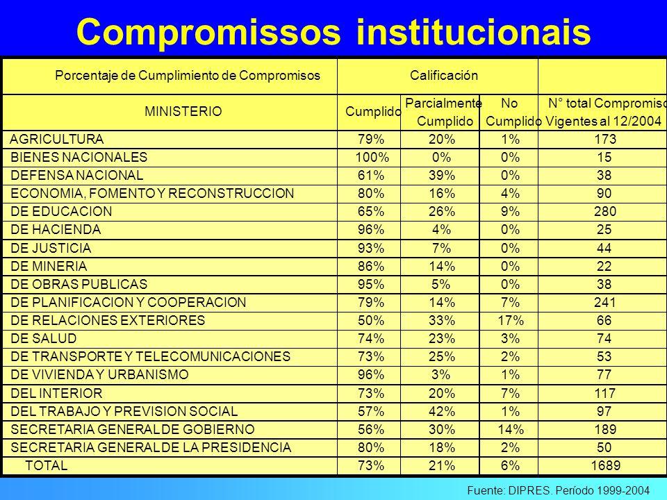 Compromissos institucionais Fuente: DIPRES. Período 1999-2004