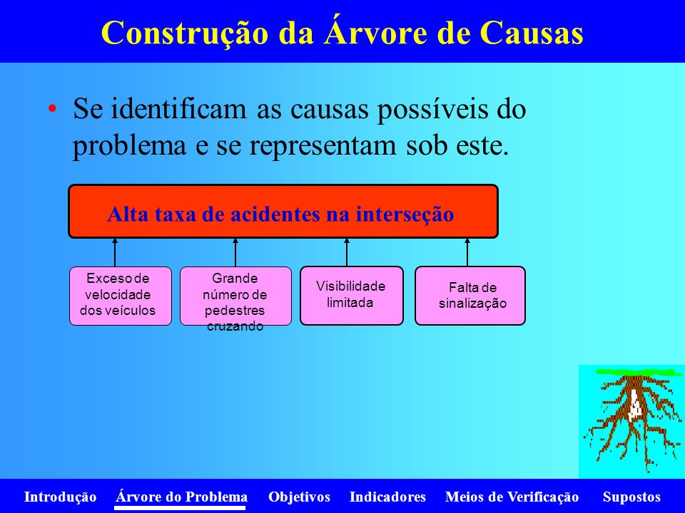 Introdução Árvore do Problema Objetivos Indicadores Meios de Verificação Supostos Se identificam as causas possíveis do problema e se representam sob