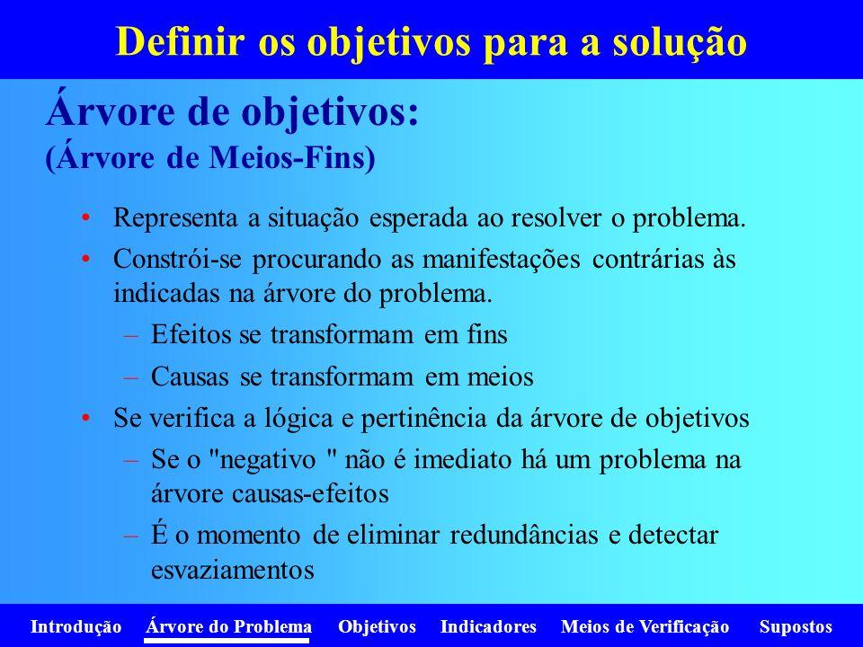 Introdução Árvore do Problema Objetivos Indicadores Meios de Verificação Supostos Definir os objetivos para a solução Representa a situação esperada a